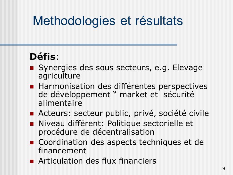 10 Méthodologie et résultats Combinaison de lapproche décendante à lapproche ascendante Séminaires participatifs (toutes les provinces tous les districts) Etudes Thematiques Développement de la base des données