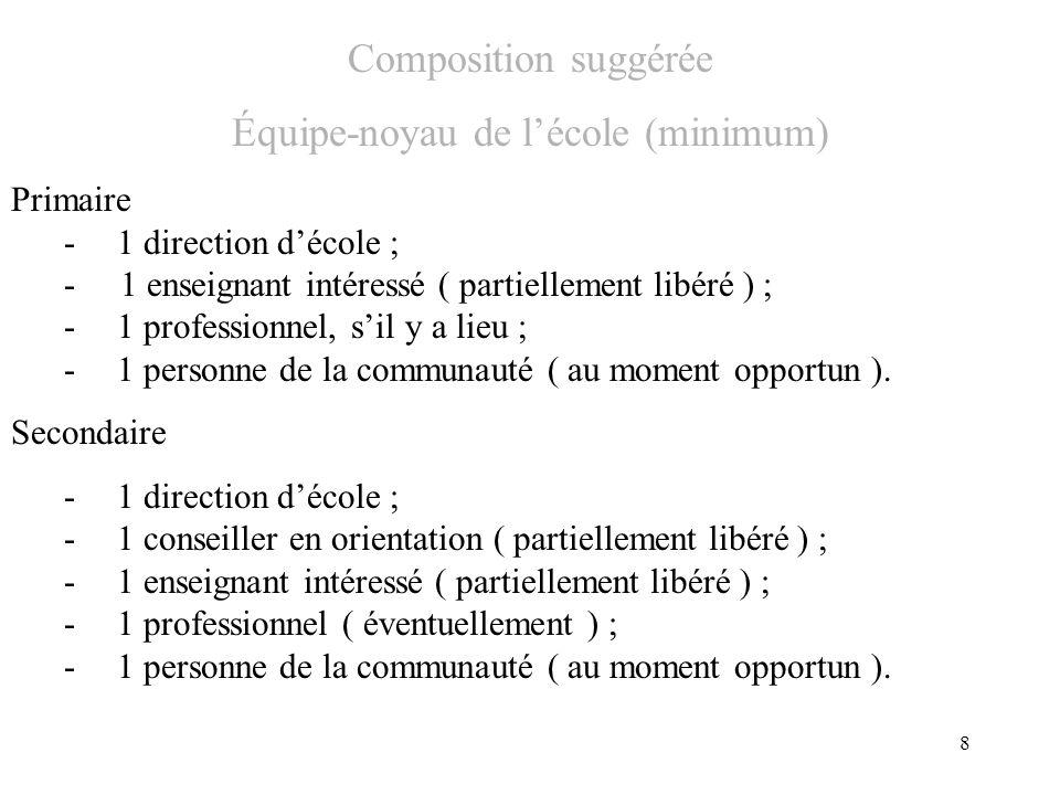 8 Composition suggérée Équipe-noyau de lécole (minimum) Primaire -1 direction décole ; - 1 enseignant intéressé ( partiellement libéré ) ; -1 professionnel, sil y a lieu ; -1 personne de la communauté ( au moment opportun ).