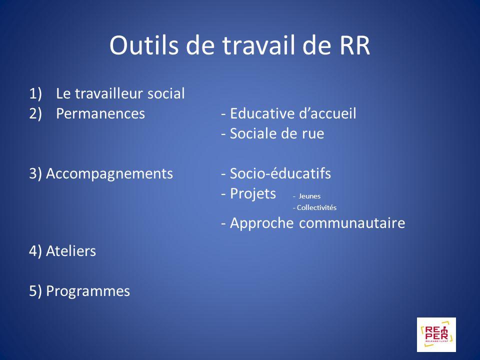 Particularité du secteur RR In & out Interaction entre R & R