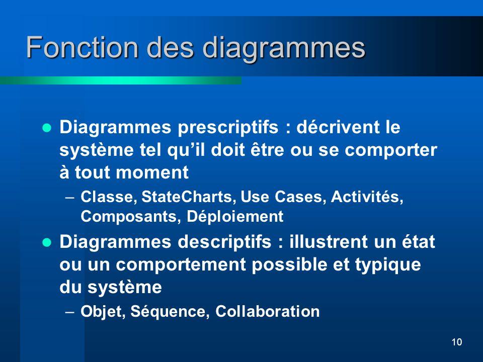 10 Fonction des diagrammes Diagrammes prescriptifs : décrivent le système tel quil doit être ou se comporter à tout moment –Classe, StateCharts, Use C