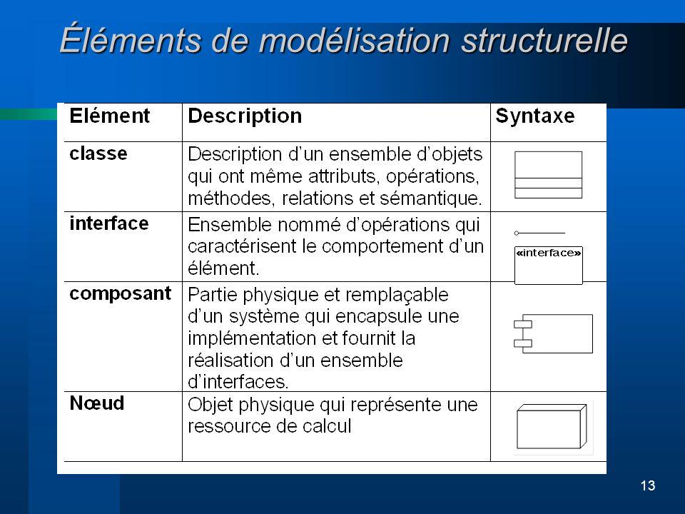 13 Éléments de modélisation structurelle