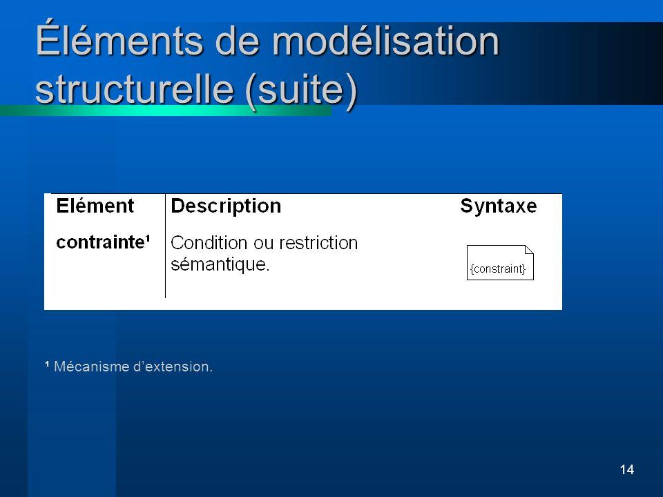 14 ¹ Mécanisme dextension. Éléments de modélisation structurelle (suite)