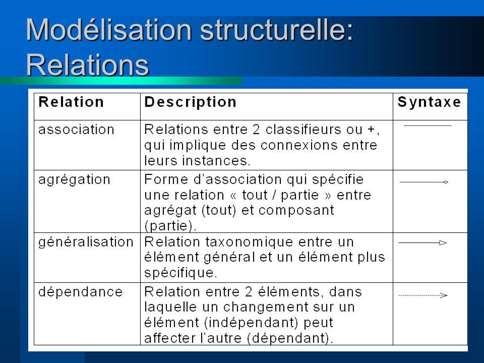 15 Modélisation structurelle: Relations