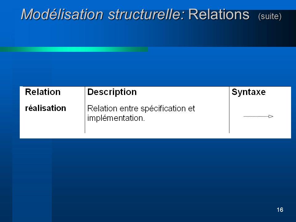 16 Modélisation structurelle: Relations (suite)