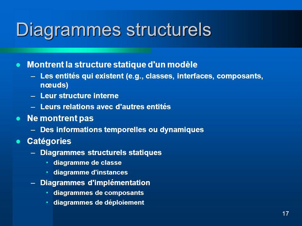 17 Diagrammes structurels Montrent la structure statique d'un modèle –Les entités qui existent (e.g., classes, interfaces, composants, nœuds) –Leur st