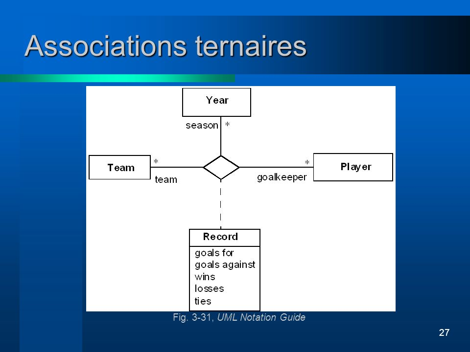 27 Fig. 3-31, UML Notation Guide Associations ternaires
