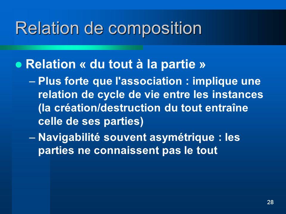 28 Relation de composition Relation « du tout à la partie » –Plus forte que l'association : implique une relation de cycle de vie entre les instances