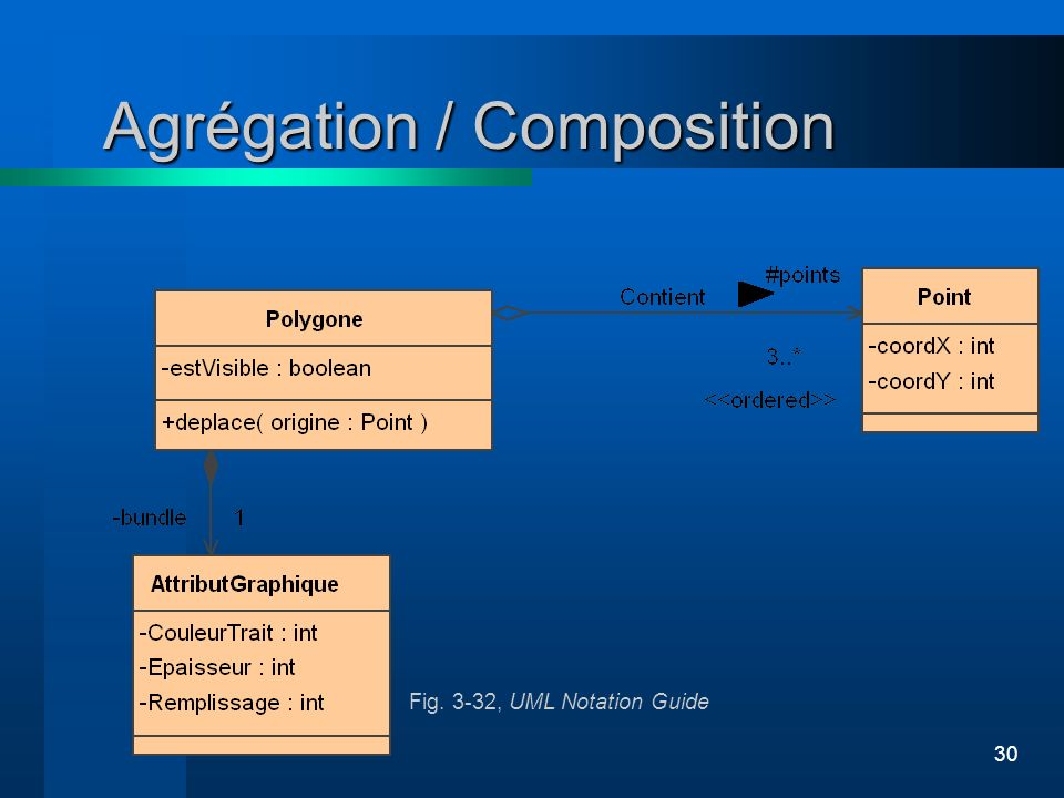 30 Agrégation / Composition Fig. 3-32, UML Notation Guide