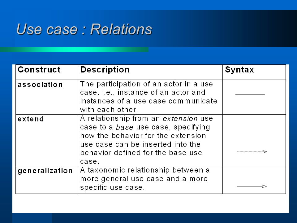 41 Use case : Relations >