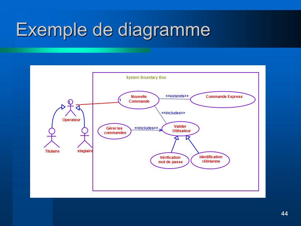 44 Exemple de diagramme Titulaire stagiaire Operateur System Boundary Box Commande Express Valider Utilisateur Vérification mot de passe Nouvelle Comm