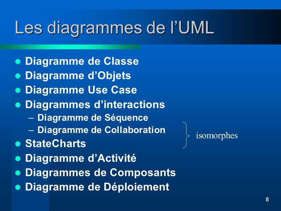 8 Les diagrammes de lUML Diagramme de Classe Diagramme dObjets Diagramme Use Case Diagrammes dinteractions –Diagramme de Séquence –Diagramme de Collab