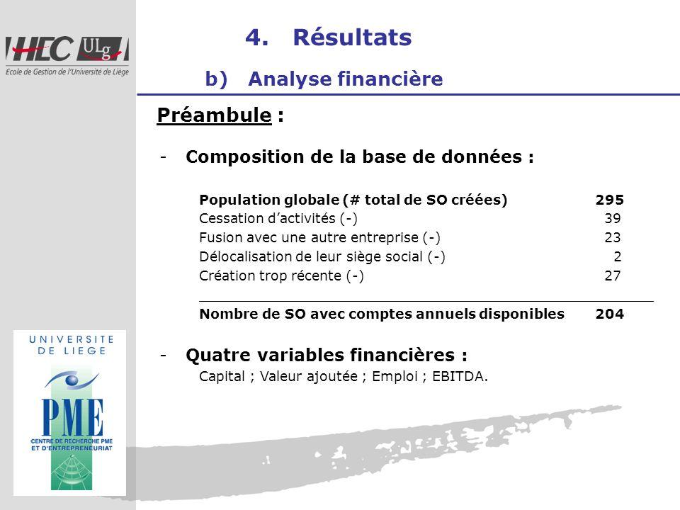 4. Résultats b) Analyse financière Préambule : -Composition de la base de données : Population globale (# total de SO créées) 295 Cessation dactivités