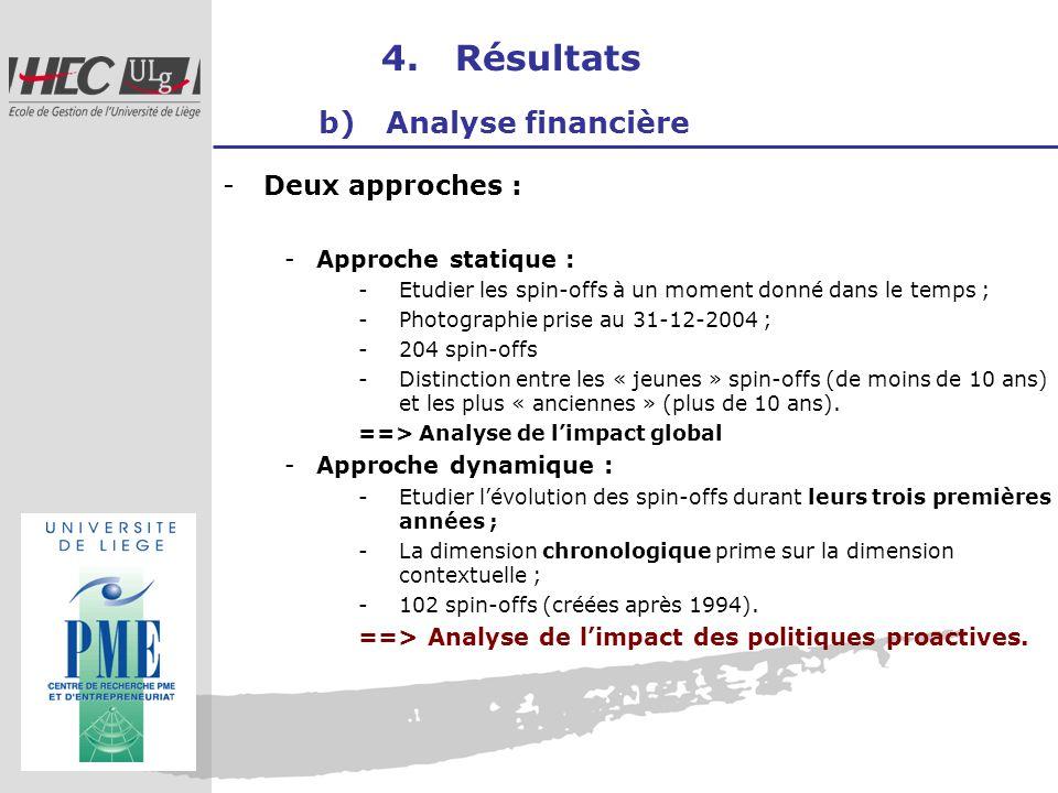 4. Résultats b) Analyse financière -Deux approches : -Approche statique : -Etudier les spin-offs à un moment donné dans le temps ; -Photographie prise