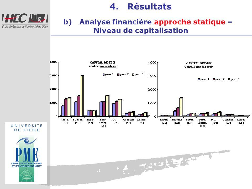 4. Résultats b) Analyse financière approche statique – Niveau de capitalisation