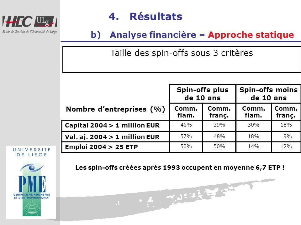 4. Résultats b) Analyse financière – Approche statique Taille des spin-offs sous 3 critères Nombre dentreprises (%) Spin-offs plus de 10 ans Spin-offs