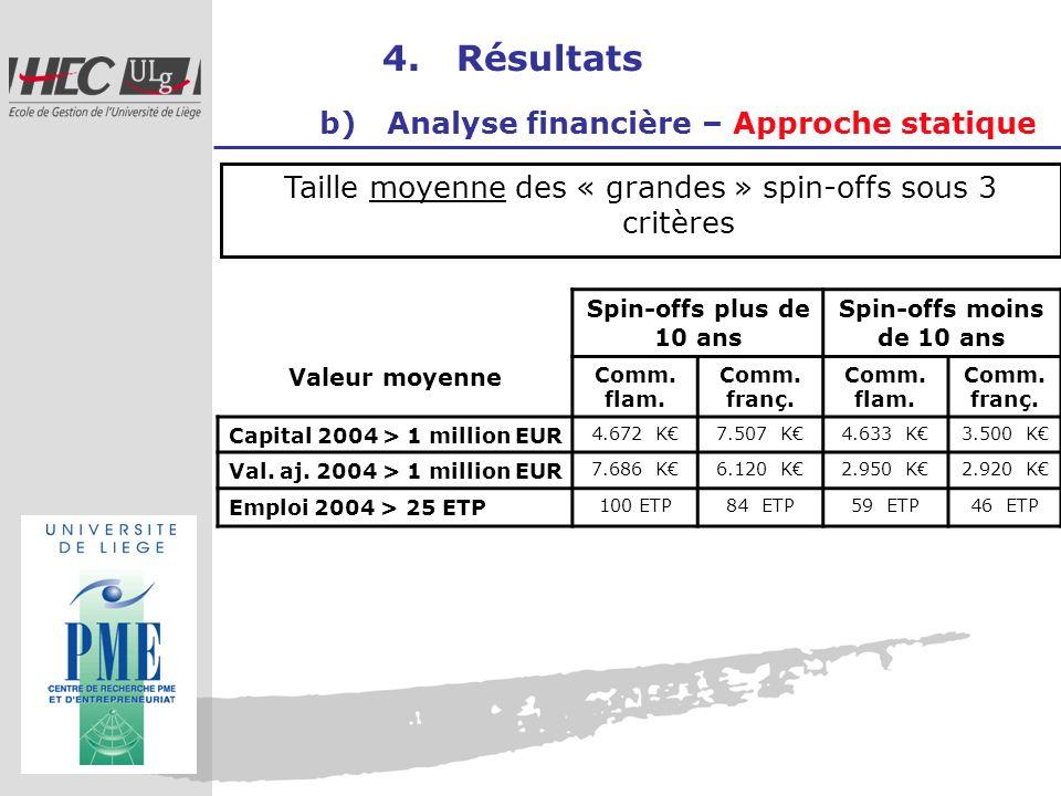 4. Résultats b) Analyse financière – Approche statique Taille moyenne des « grandes » spin-offs sous 3 critères Valeur moyenne Spin-offs plus de 10 an