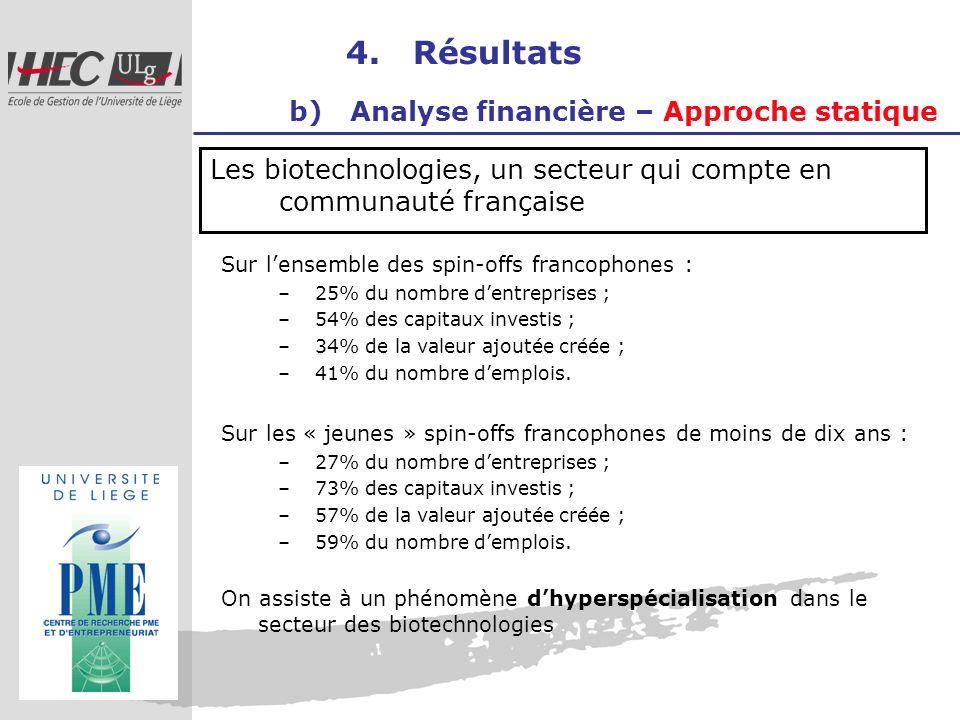 4. Résultats b) Analyse financière – Approche statique Les biotechnologies, un secteur qui compte en communauté française Sur lensemble des spin-offs