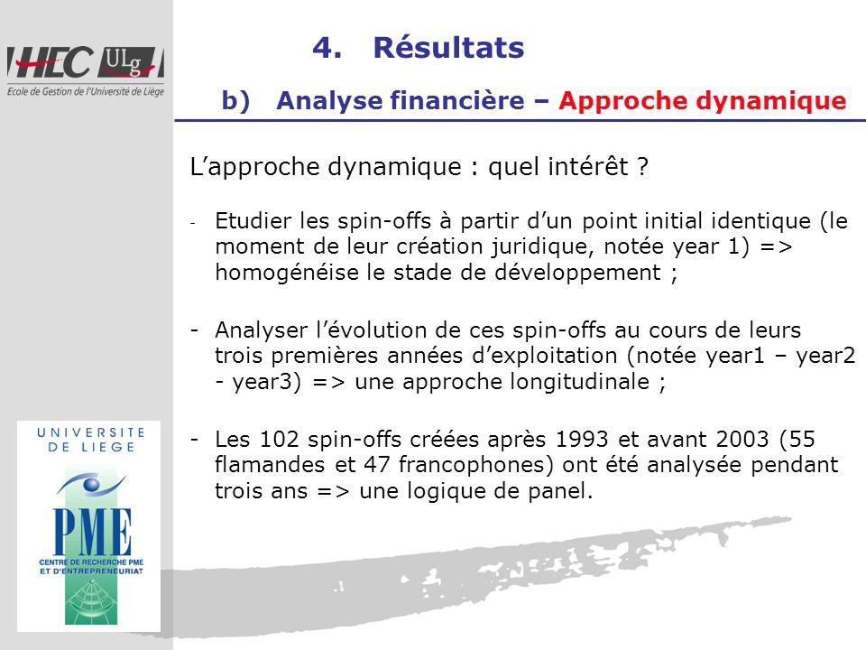 4. Résultats b) Analyse financière – Approche dynamique Lapproche dynamique : quel intérêt ? - Etudier les spin-offs à partir dun point initial identi