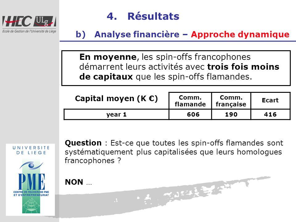 4. Résultats b) Analyse financière – Approche dynamique En moyenne, les spin-offs francophones démarrent leurs activités avec trois fois moins de capi
