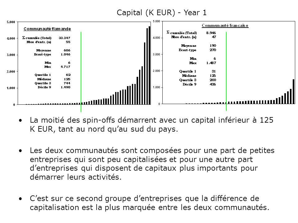 La moitié des spin-offs démarrent avec un capital inférieur à 125 K EUR, tant au nord quau sud du pays. Les deux communautés sont composées pour une p