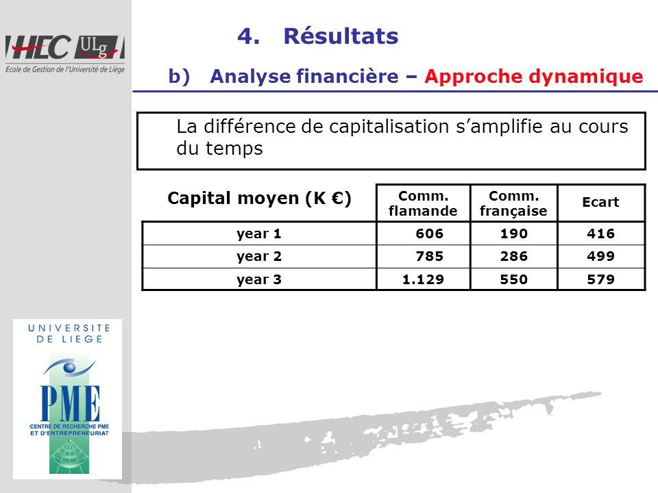 4. Résultats b) Analyse financière – Approche dynamique La différence de capitalisation samplifie au cours du temps Capital moyen (K ) Comm. flamande