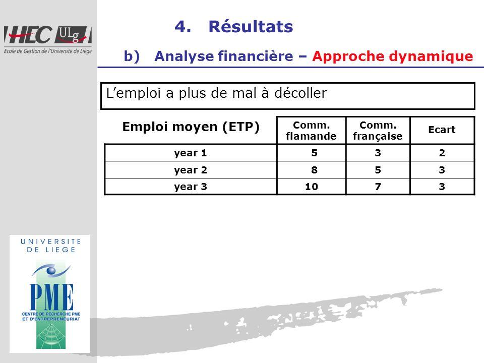 4. Résultats b) Analyse financière – Approche dynamique Lemploi a plus de mal à décoller Emploi moyen (ETP) Comm. flamande Comm. française Ecart year