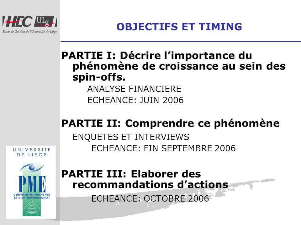 OBJECTIFS ET TIMING PARTIE I: Décrire limportance du phénomène de croissance au sein des spin-offs. ANALYSE FINANCIERE ECHEANCE: JUIN 2006 PARTIE II: