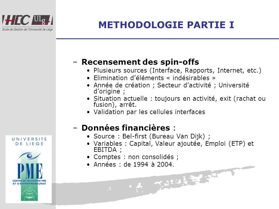 METHODOLOGIE PARTIE I –Recensement des spin-offs Plusieurs sources (Interface, Rapports, Internet, etc.) Elimination déléments « indésirables » Année