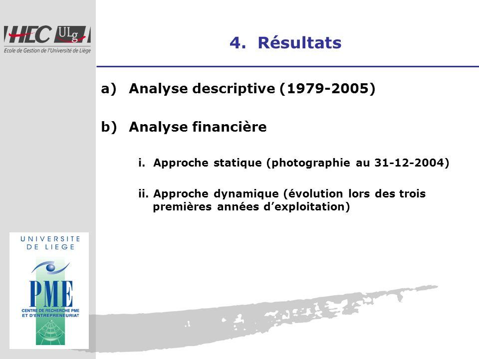 4. Résultats a)Analyse descriptive (1979-2005) b)Analyse financière i. Approche statique (photographie au 31-12-2004) ii. Approche dynamique (évolutio