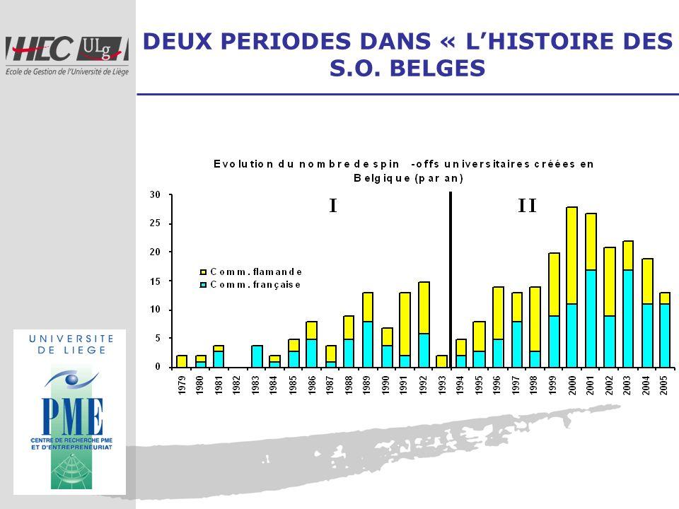 DEUX PERIODES DANS « LHISTOIRE DES S.O. BELGES