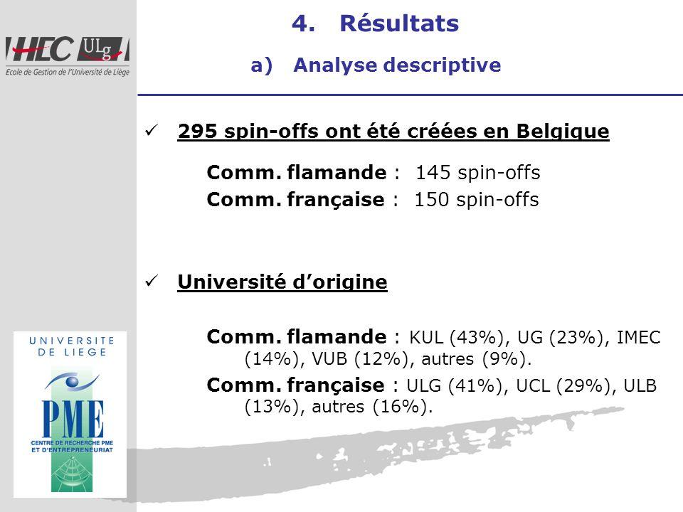 4. Résultats a) Analyse descriptive 295 spin-offs ont été créées en Belgique Comm. flamande : 145 spin-offs Comm. française : 150 spin-offs Université