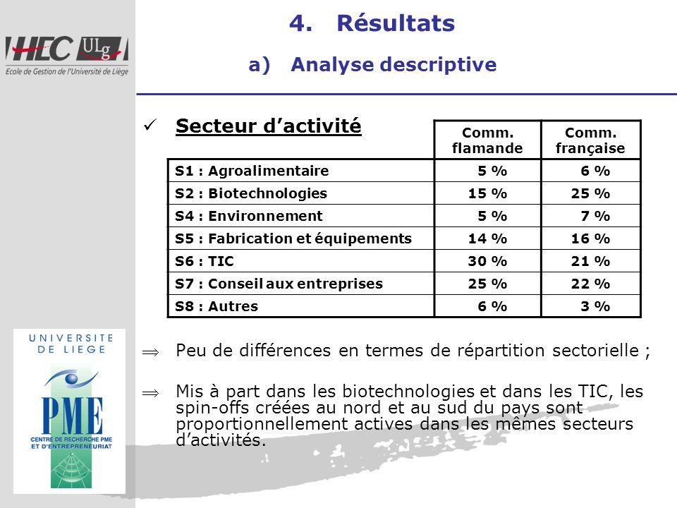 4. Résultats a) Analyse descriptive Secteur dactivité Peu de différences en termes de répartition sectorielle ; Mis à part dans les biotechnologies et