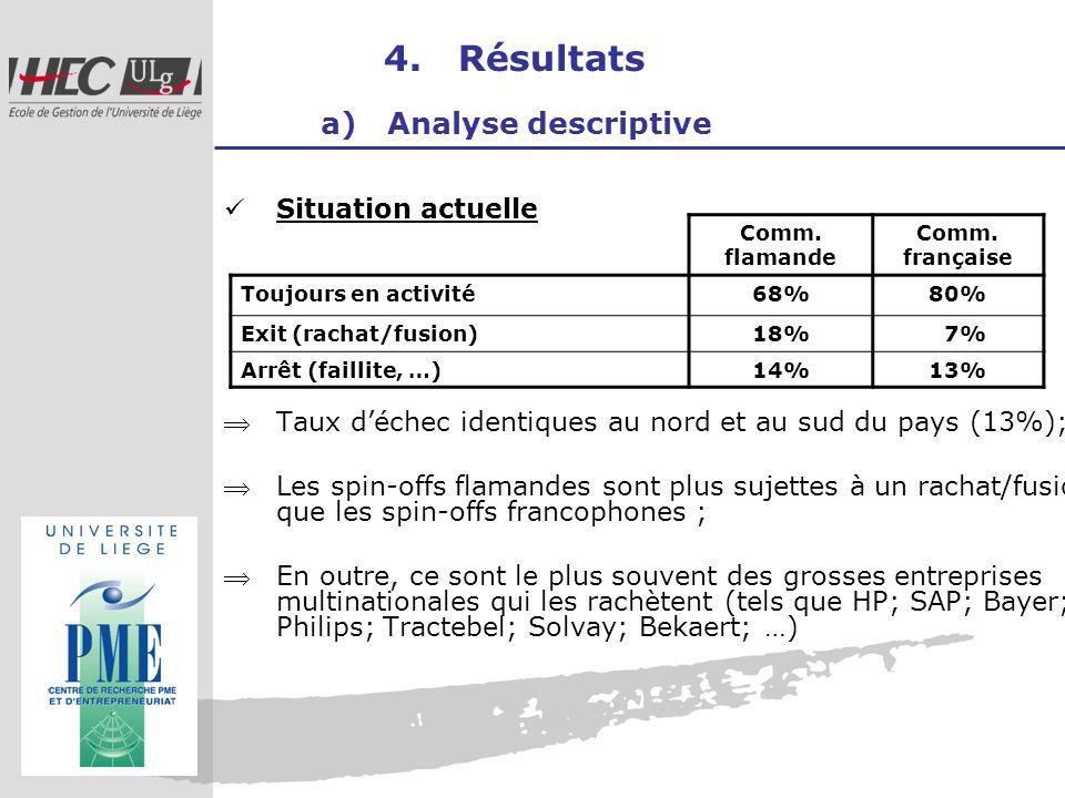 4. Résultats a) Analyse descriptive Situation actuelle Taux déchec identiques au nord et au sud du pays (13%); Les spin-offs flamandes sont plus sujet