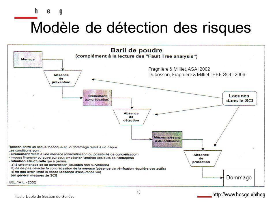 http://www.hesge.ch/heg Haute Ecole de Gestion de Genève 10 Modèle de détection des risques Fragnière & Milliet, ASAI 2002 Dubosson, Fragnière & Milliet, IEEE SOLI 2006 Dommage