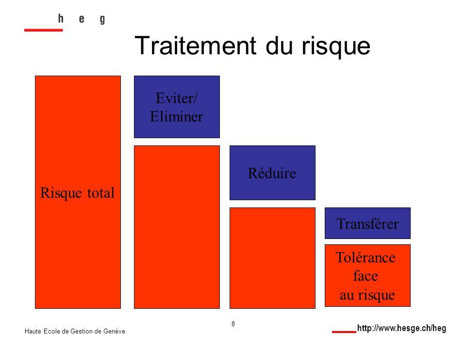 http://www.hesge.ch/heg Haute Ecole de Gestion de Genève 8 Traitement du risque Risque total Tolérance face au risque Eviter/ Eliminer Réduire Transférer
