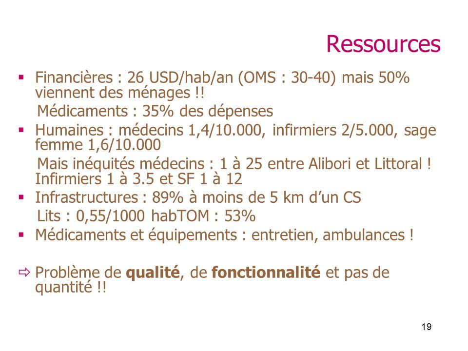 19 Ressources Financières : 26 USD/hab/an (OMS : 30-40) mais 50% viennent des ménages !! Médicaments : 35% des dépenses Humaines : médecins 1,4/10.000