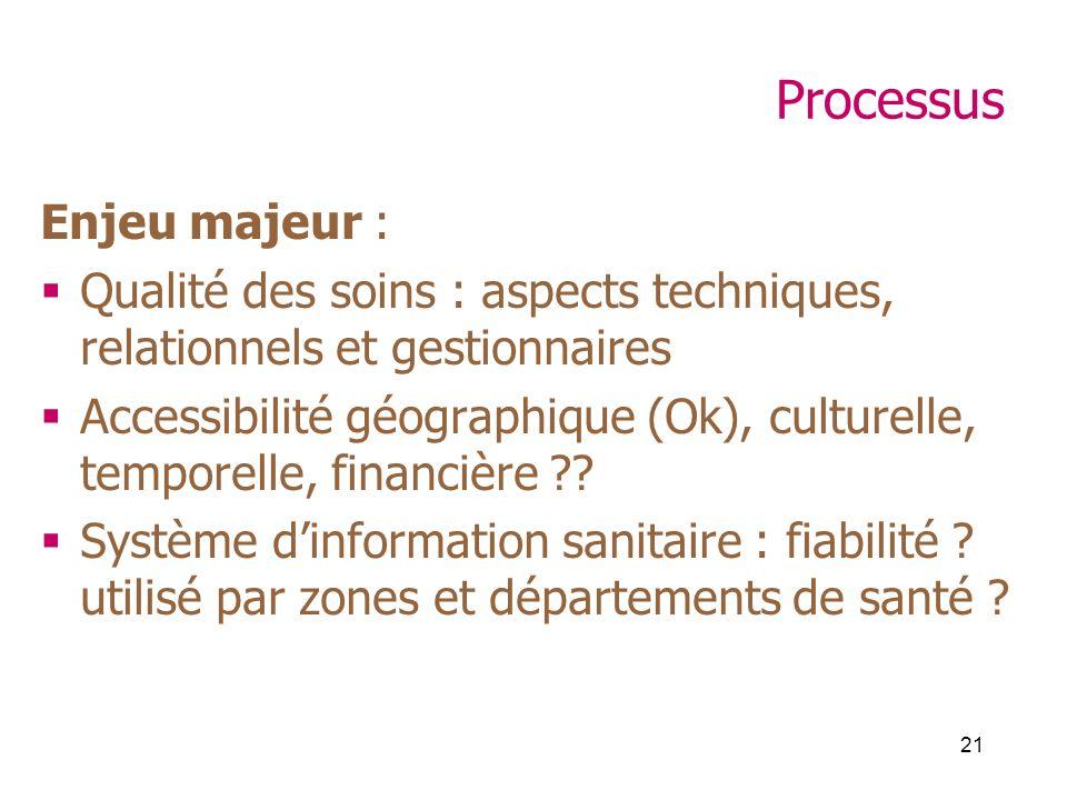 21 Processus Enjeu majeur : Qualité des soins : aspects techniques, relationnels et gestionnaires Accessibilité géographique (Ok), culturelle, temporelle, financière .