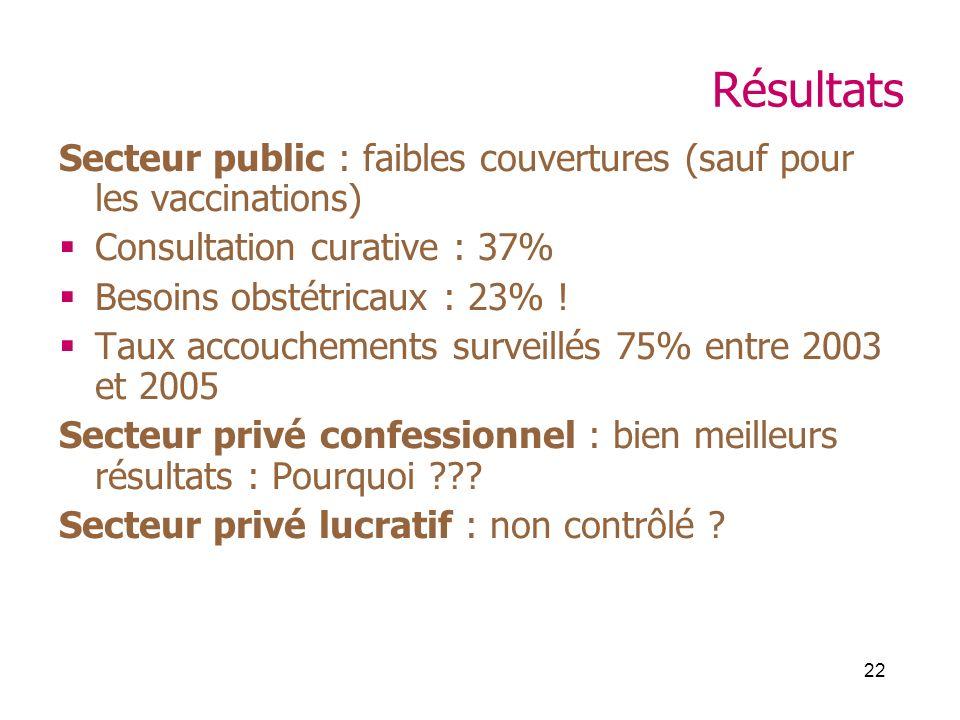 22 Résultats Secteur public : faibles couvertures (sauf pour les vaccinations) Consultation curative : 37% Besoins obstétricaux : 23% ! Taux accouchem