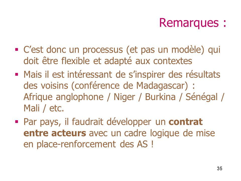 35 Remarques : Cest donc un processus (et pas un modèle) qui doit être flexible et adapté aux contextes Mais il est intéressant de sinspirer des résultats des voisins (conférence de Madagascar) : Afrique anglophone / Niger / Burkina / Sénégal / Mali / etc.