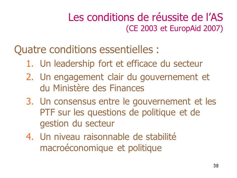 38 Les conditions de réussite de lAS (CE 2003 et EuropAid 2007) Quatre conditions essentielles : 1.Un leadership fort et efficace du secteur 2.Un enga