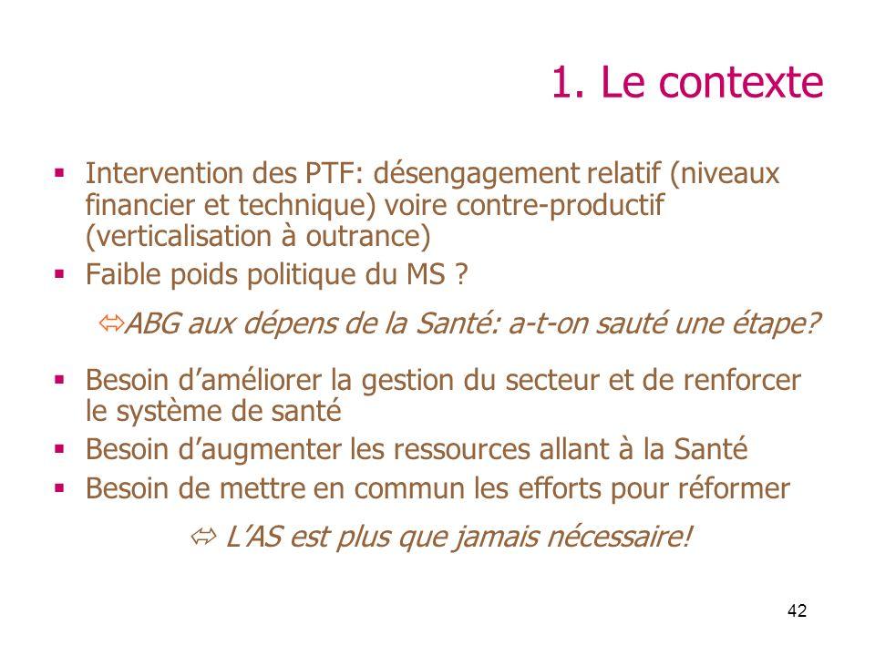42 1. Le contexte Intervention des PTF: désengagement relatif (niveaux financier et technique) voire contre-productif (verticalisation à outrance) Fai