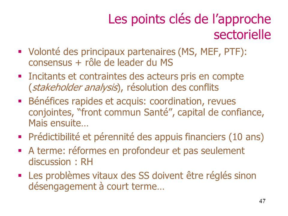 47 Les points clés de lapproche sectorielle Volonté des principaux partenaires (MS, MEF, PTF): consensus + rôle de leader du MS Incitants et contraint