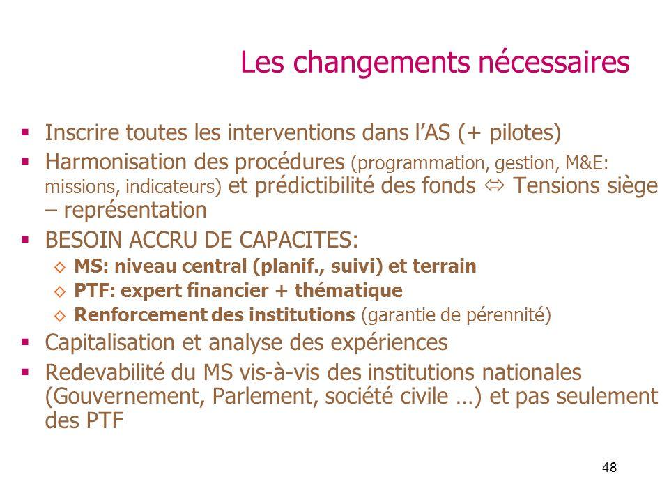 48 Les changements nécessaires Inscrire toutes les interventions dans lAS (+ pilotes) Harmonisation des procédures (programmation, gestion, M&E: missi