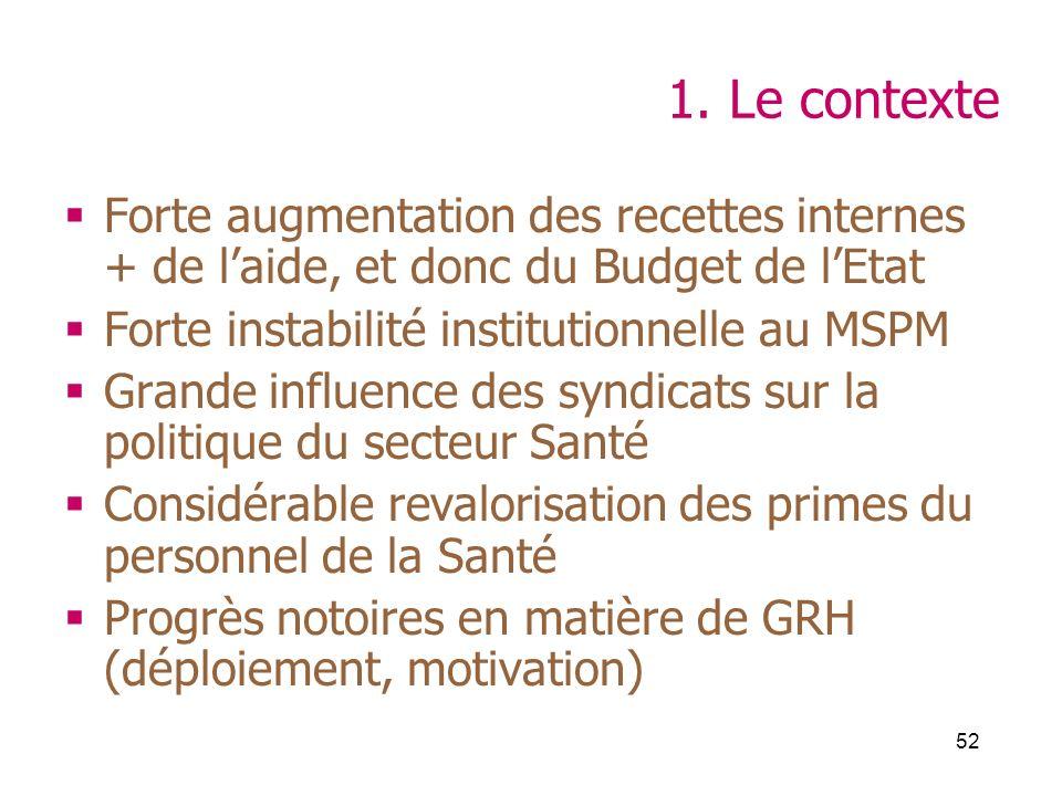 52 1. Le contexte Forte augmentation des recettes internes + de laide, et donc du Budget de lEtat Forte instabilité institutionnelle au MSPM Grande in