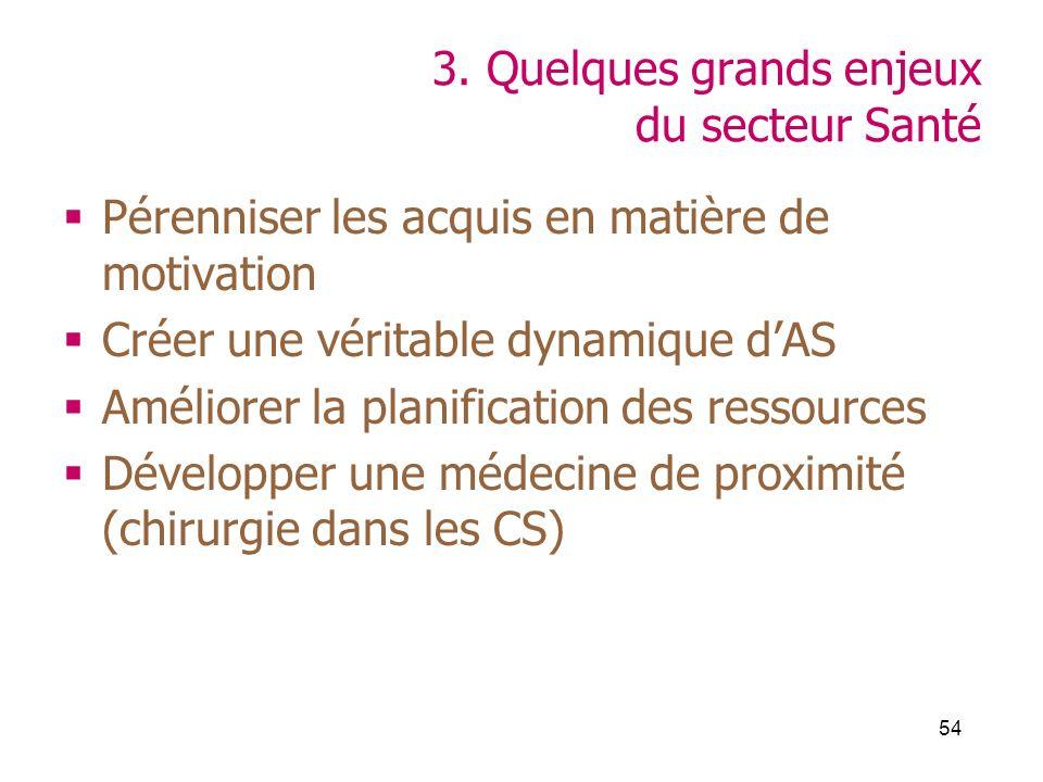 54 3. Quelques grands enjeux du secteur Santé Pérenniser les acquis en matière de motivation Créer une véritable dynamique dAS Améliorer la planificat