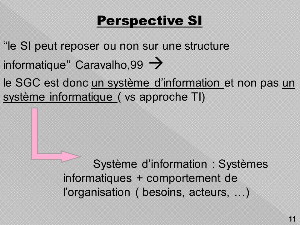 Utilisateur Portail Espace Collaboratif -Gestion des projets -Workflow -Agenda -Messagerie Recherche dinformation -Moteur de recherche -La cartographi