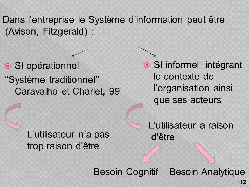 le SI peut reposer ou non sur une structure informatique Caravalho,99 le SGC est donc un système dinformation et non pas un système informatique ( vs