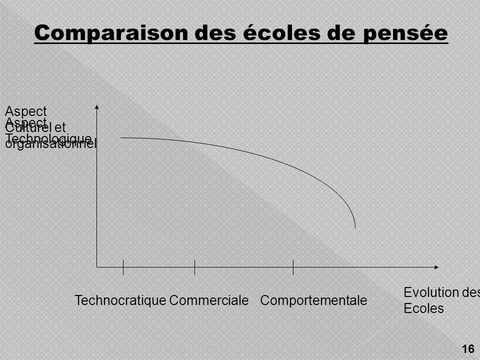 TechnocratiqueEconomiqueComportementale Ecoles Orientée- Système Cartographique Orientée - Processus CommercialeOrganisationnel le Spatiale Orient ée-