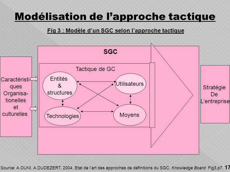 Evolution des Ecoles TechnocratiqueCommercialeComportementale Aspect Technologique Aspect Culturel et organisationnel Comparaison des écoles de pensée