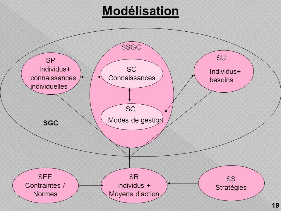Le SGC est un ensemble de sous-systèmes composé selon 4 niveaux: Niveau ontologique: Quest le système? Niveau téléologique: Pourquoi et pour qui est-i